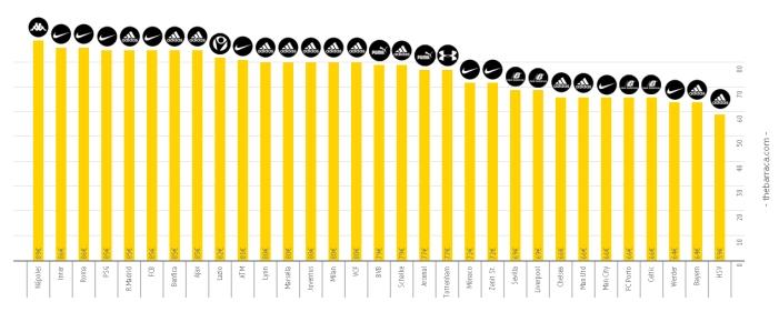 ¿Por cuánto venden los grandes clubes sus camisetas? Producto básico, sin dorsal ni número. Clic para ampliar.